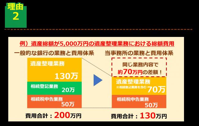 金融機関との手続き費用比較